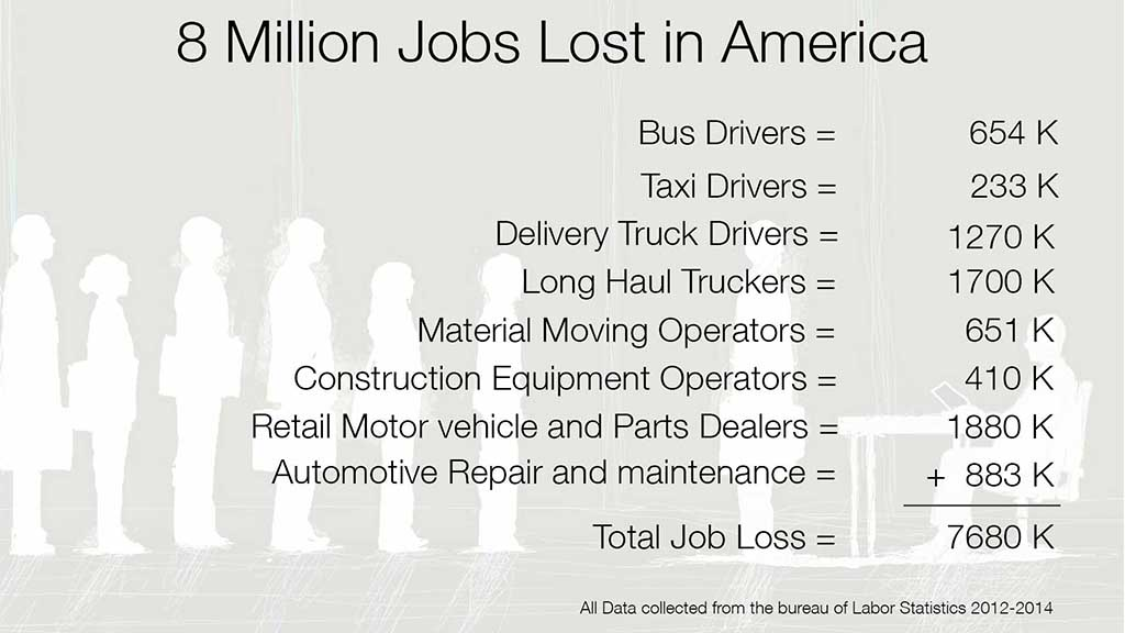 8 million lost jobs
