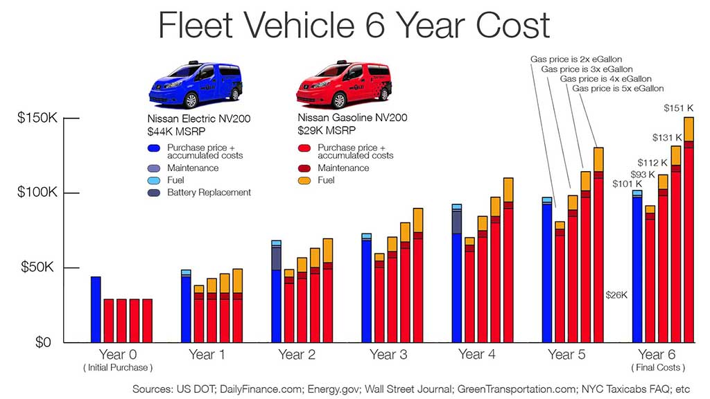 Fleet Vehicle 6 year costs 70,000 miles - no CC