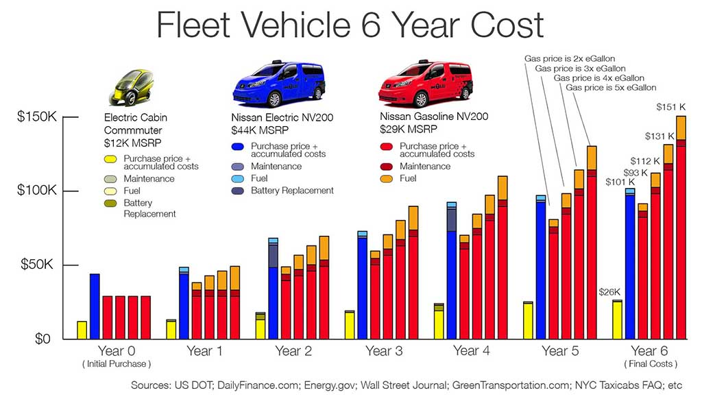 Fleet Vehicle 6 year costs 70,000 miles