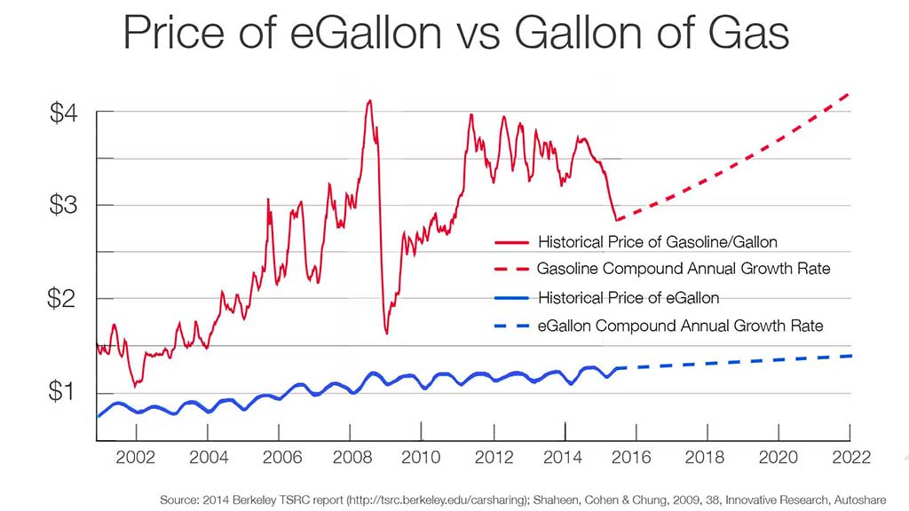 Gasoline vs. eGallon2001-future