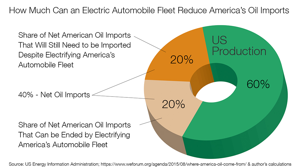 Importing Oil - percentage of oil imports that could be removed by electric fleet