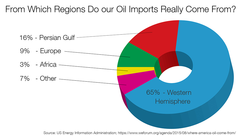 Importing Oil - regional source of US oil, Dec 2014-May 2015