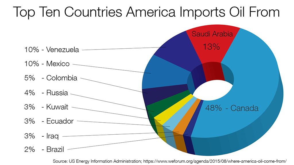 Importing Oil - top 10 countries we import oil from