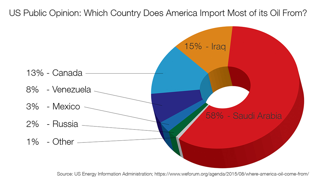 Importing Oil - where people think our oil comes from - public opinion