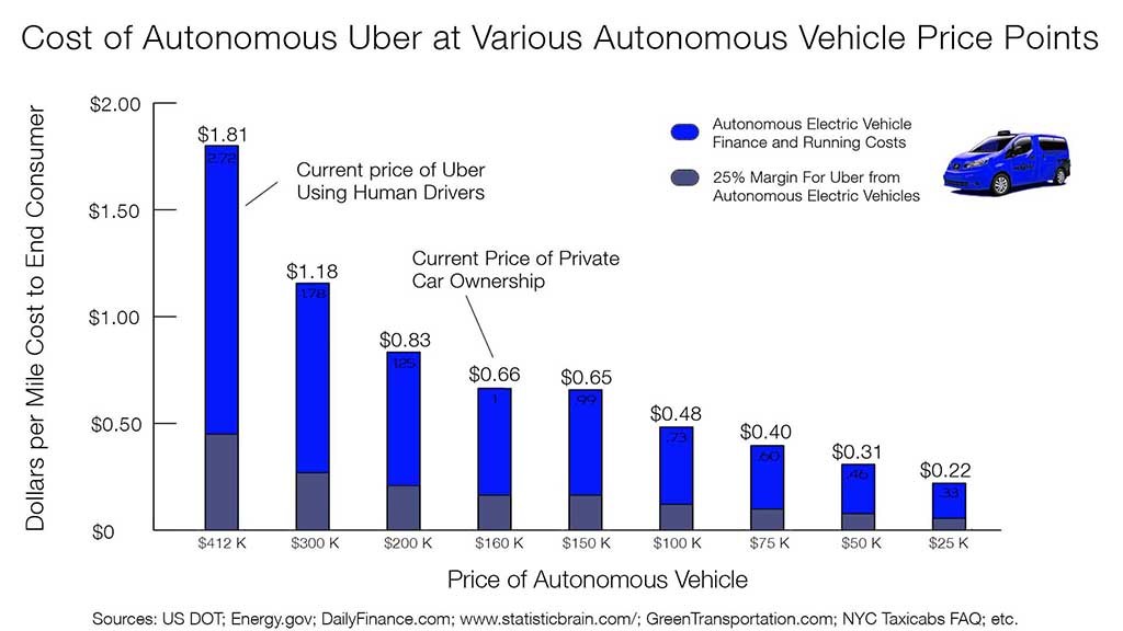 cost of driving with Uber vs ownership3 w real estate burden no cc