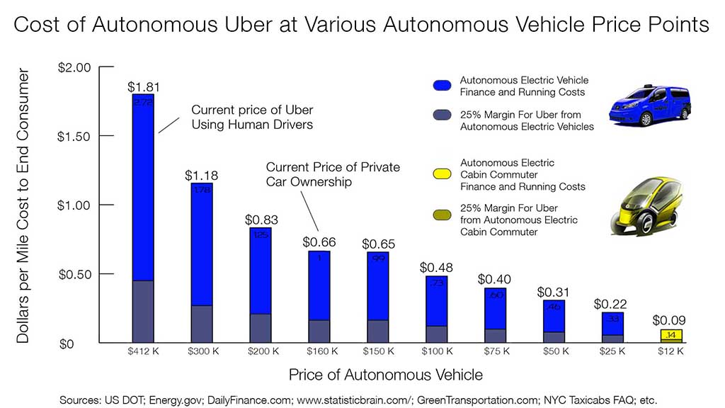 cost of driving with Uber vs ownership3 w real estate burden