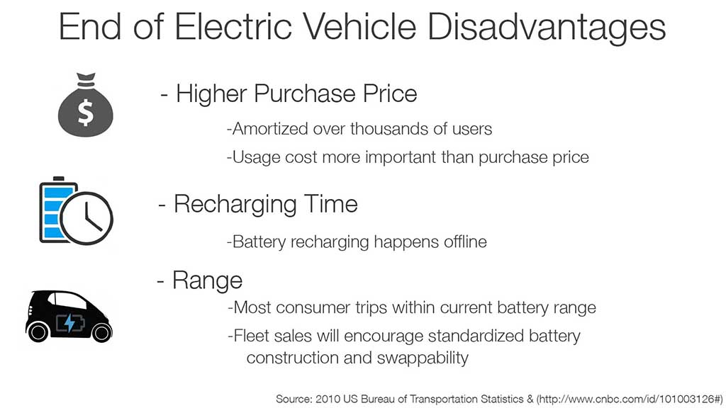 end of electric disadvantages